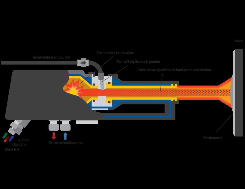 HVOF supersonic flame supplies / HVOF projection à la flamme supersonique