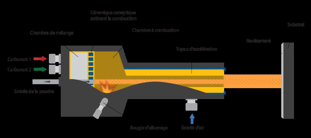 HVAF High Velocity Air Fuel / HVAF Haute vitesse aire-carburant