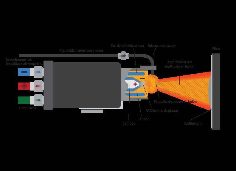 plasma spraying / projection thermique par plasma